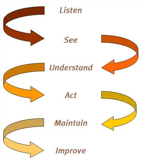 Our Process - Productivity Business Concept